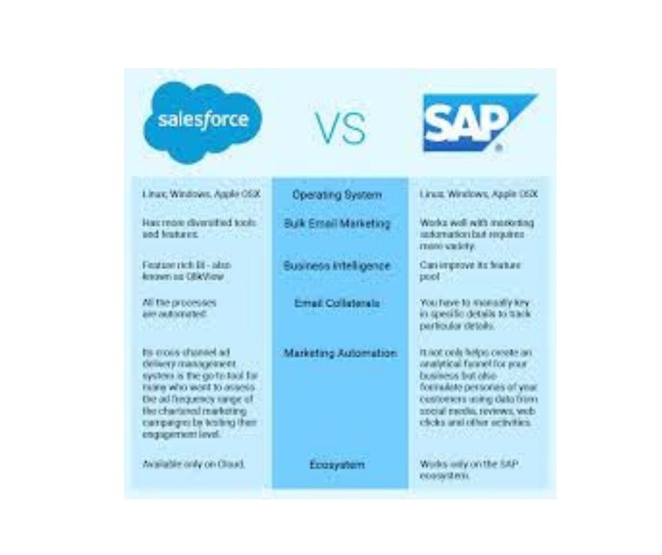Salesforce-vs-SAP-1